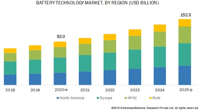 Battery Technology Market