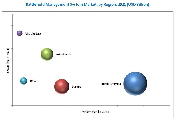 Battlefield Management Systems Market