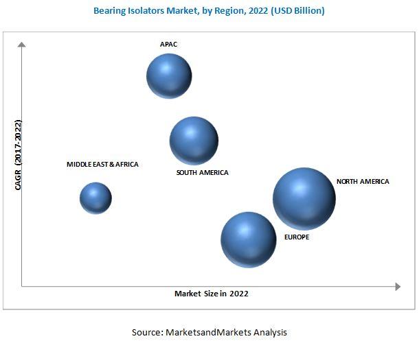 Bearing Isolators Market