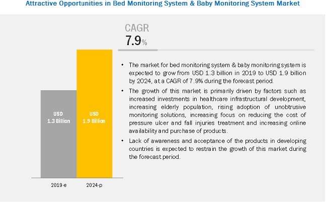 Bed Monitoring System & Baby Monitoring System Market
