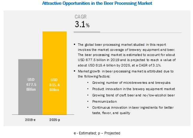 Beer Processing Market