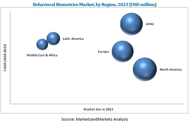 Behavioral Biometrics Market