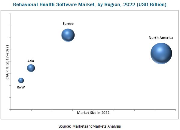 Mental Health Software Market, by Region, 2022 (USD Billion)