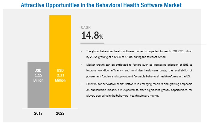 Behavioral Health Software Market - Attractive Opportunities in the Behavioral Health Software Market