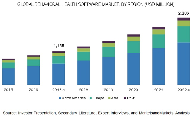 Mental Health Software Market - Global Industry Segmentation