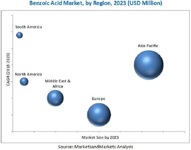 Benzoic Acid Market