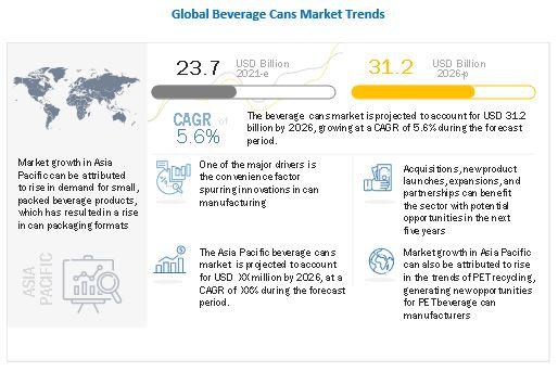 Beverage Cans Market