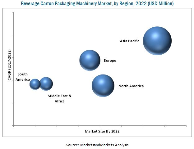 Beverage Carton Packaging Machinery Market