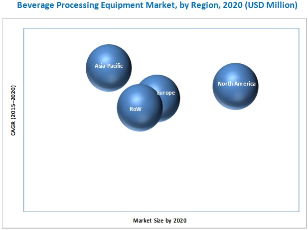 Beverage Processing Equipment Market
