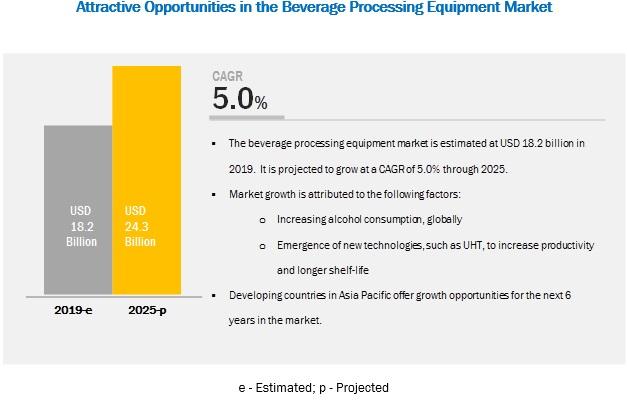 Beverage Processing Equipment Market