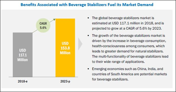 Beverage Stabilizers Market by Type, Function, Application
