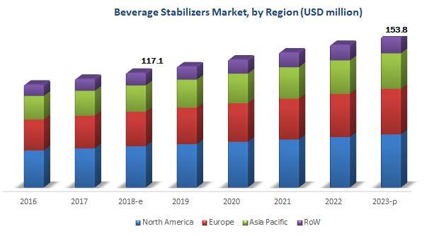 Beverage Stabilizers Market