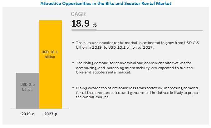 Bike and Scooter Rental Market