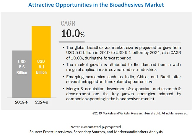 Bioadhesive Market