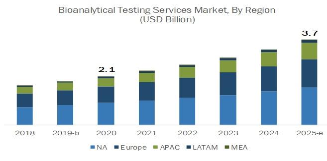 Bioanalytical Testing Services Market