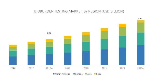 Bioburden Testing Market