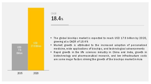 Biochips Market-Opportunities 2020