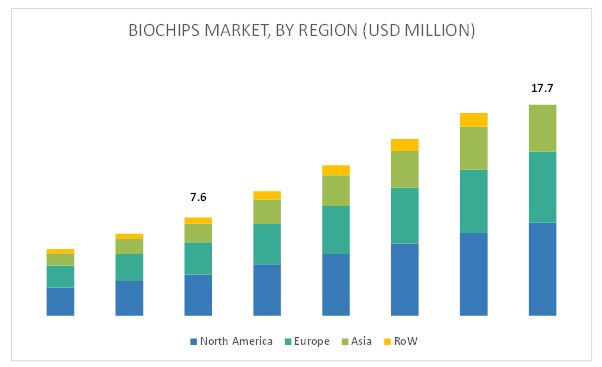 Biochips Market-By Region