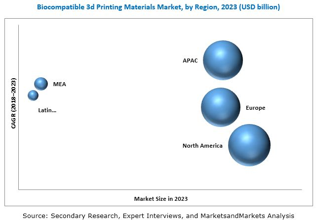 Biocompatible 3D Printing Materials Market