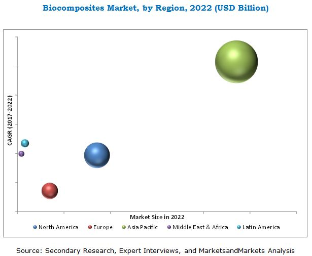 Biocomposites Market