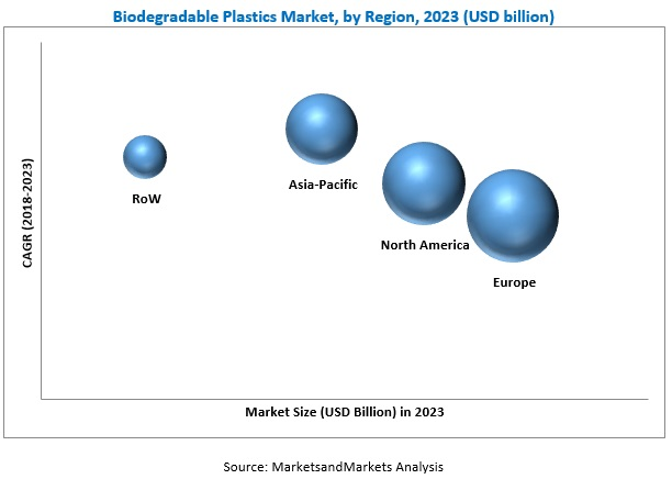 Biodegradable Plastics Market