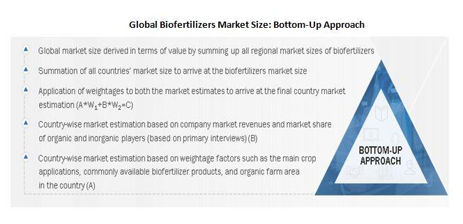 Biofertilizers Market Size & Share