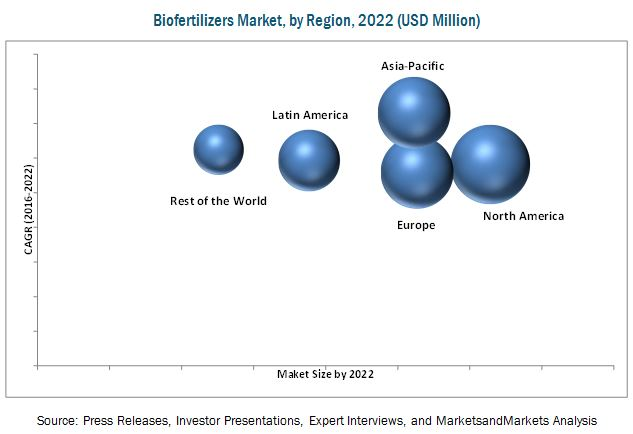 Biofertilizers Market