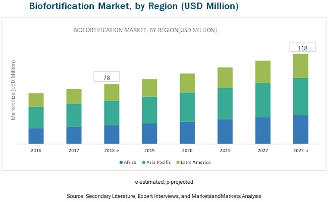 Biofortification Market