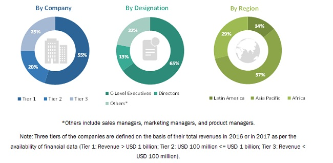 Biofortification Market