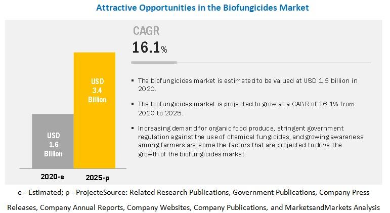 Biofungicides Market