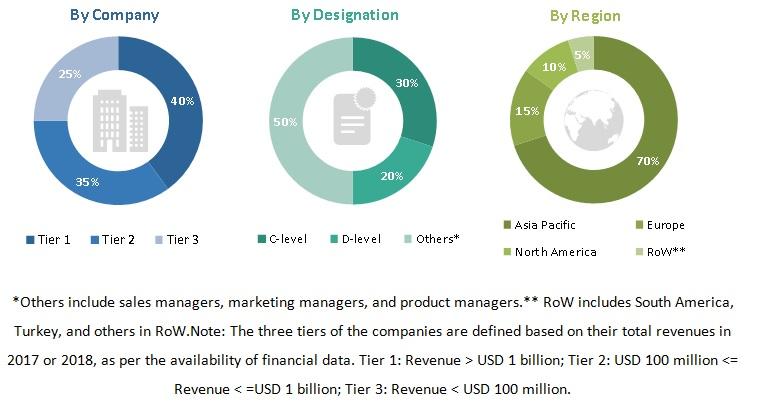 Biofungicides Market Size & Share