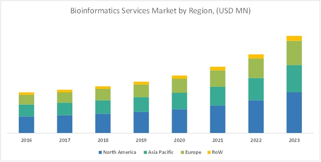 Bioinformatics Services Market-By Region 2023