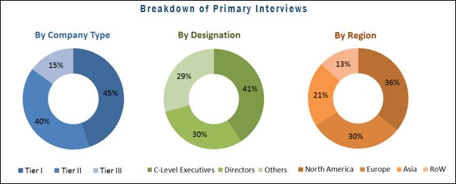 Bioinformatics Market: Breakdown of Primary Interviews