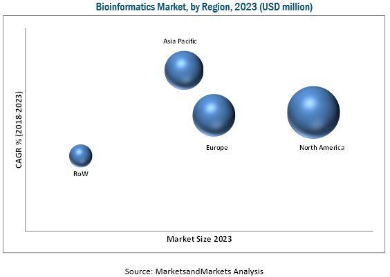 Bioinformatics Market, By Region 2023 (USD Billion)