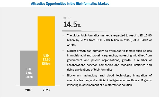 Attractive Opportunities in Bioinformatics Market