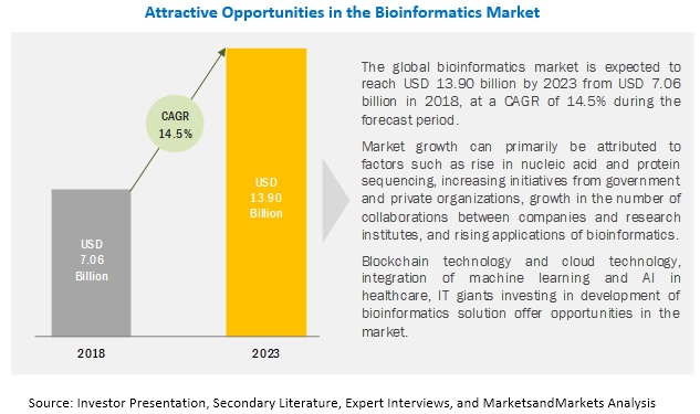 Attractive Opportunities in Bioinformatics Market