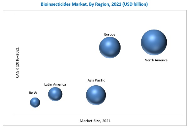 Bioinsecticides Market