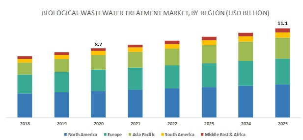 Biological Wastewater Treatment Market