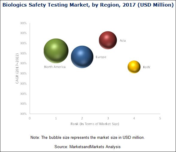Biologics Safety Testing Market