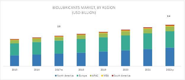 Biolubricants Market