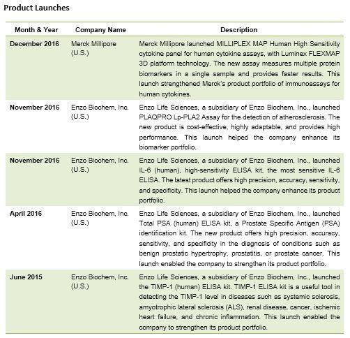 Biomarkers Market