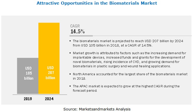 Biomaterials Market Global Forecast - 2024 | MarketsandMarkets