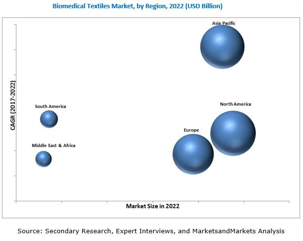 Biomedical Textiles Market