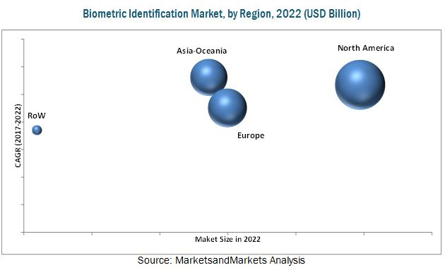 Biometric Identification Market