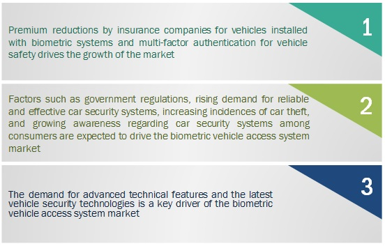 Biometric Vehicle Access System Market