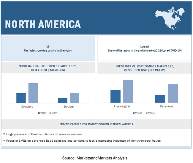 Biometrics as a Service Market by Region