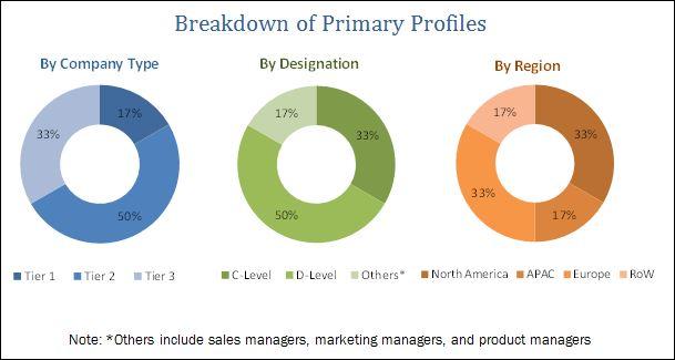 Biometrics as a Service Market