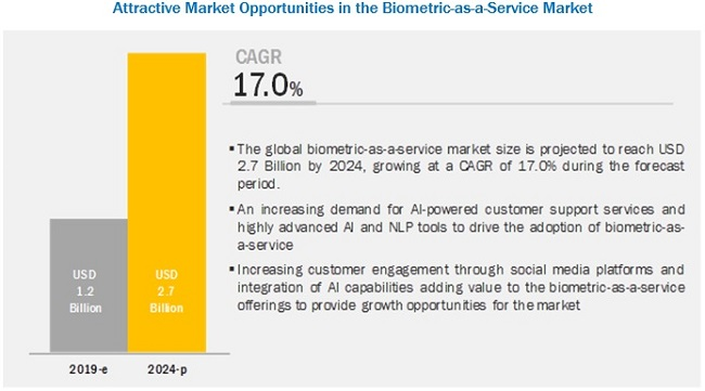 Biometrics as a Service Market