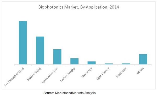 Biophotonics Market