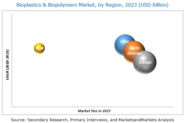 Bioplastics & Biopolymers Market by Type, End-use Industry and